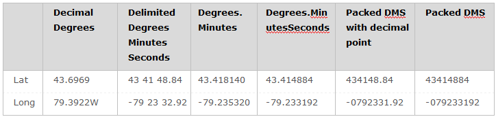 degrees_coordinate_format