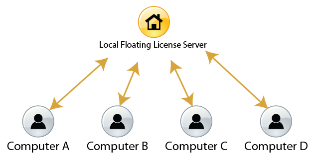 local-floating-license